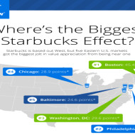 Starbucks Fueling Home Values in Washington, DC – A Zillow Data